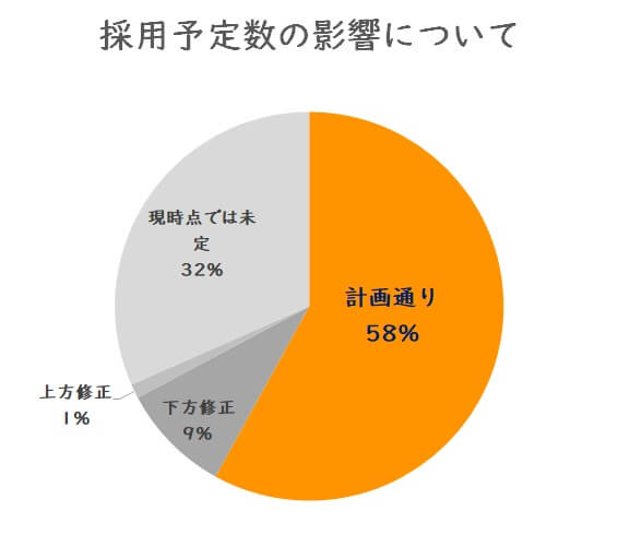 コロナウィルスに関するグラフ