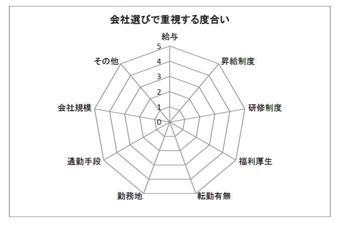 会社選びで重視する度合い図
