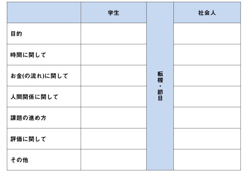 学生・社会人価値観違い表