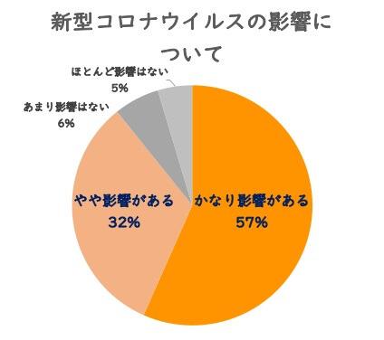 新型コロナウィルスの影響についてグラフ