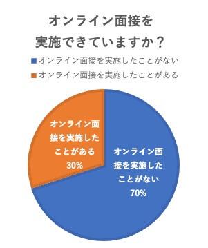 オンライン面接を実施できていますか?グラフ
